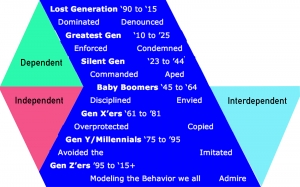 Evolving Generations