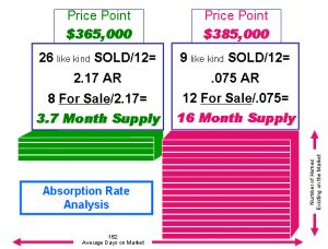 However If You Push The List Price To 589 999 Ysis Shows Us There Is A 25 37 Month Supply Meaning Your Home Likely Sit On Market